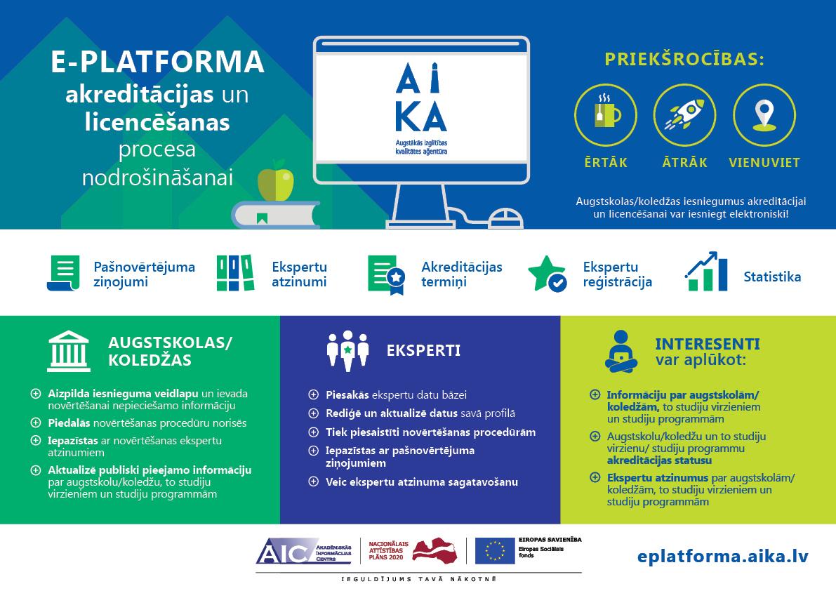 Infografika par e-platformu